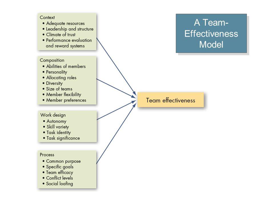A Team- Effectiveness Model