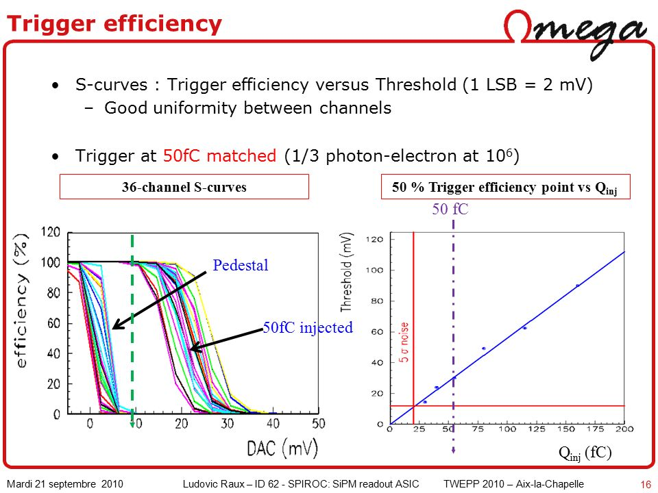 Mardi 21 septembre 2010 Ludovic Raux – ID 62 - SPIROC: SiPM readout ASIC TWEPP 2010 – Aix-la-Chapelle 16 Trigger efficiency S-curves : Trigger efficiency versus Threshold (1 LSB = 2 mV) –Good uniformity between channels Trigger at 50fC matched (1/3 photon-electron at 10 6 ) Pedestal Q inj (fC) 50 fC 50fC injected 50 % Trigger efficiency point vs Q inj 36-channel S-curves