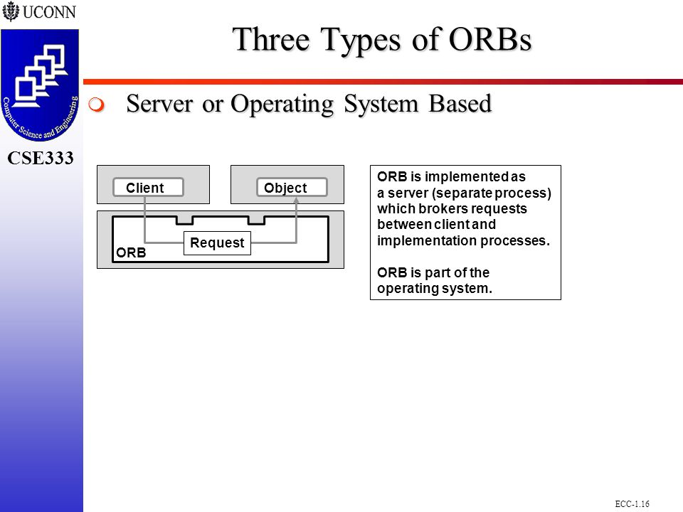 ECC-1.16 CSE298 CSE300 CSE333 ClientObject Request ORB ORB is implemented as a server (separate process) which brokers requests between client and implementation processes.