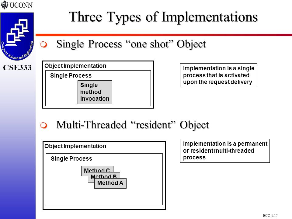 ECC-1.17 CSE298 CSE300 CSE333 Implementation is a permanent or resident multi-threaded process Implementation is a single process that is activated upon the request delivery Object Implementation Single Process Single method invocation Object Implementation Single Process Method C Method B Method A Three Types of Implementations  Single Process one shot Object  Multi-Threaded resident Object