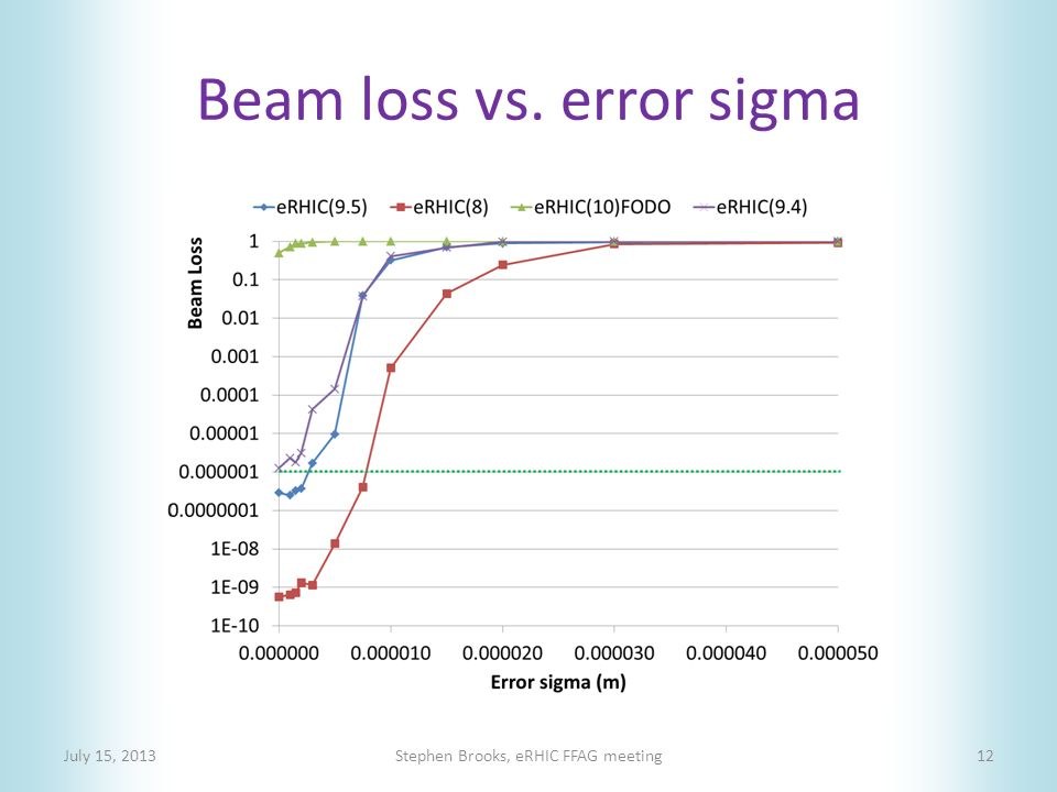 Beam loss vs. error sigma July 15, 2013Stephen Brooks, eRHIC FFAG meeting12