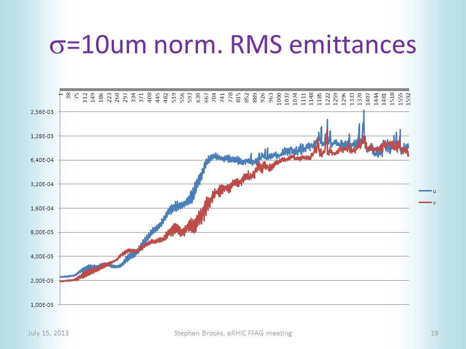  =10um norm. RMS emittances July 15, 2013Stephen Brooks, eRHIC FFAG meeting19