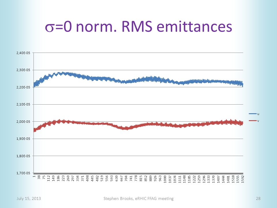  =0 norm. RMS emittances July 15, 2013Stephen Brooks, eRHIC FFAG meeting28