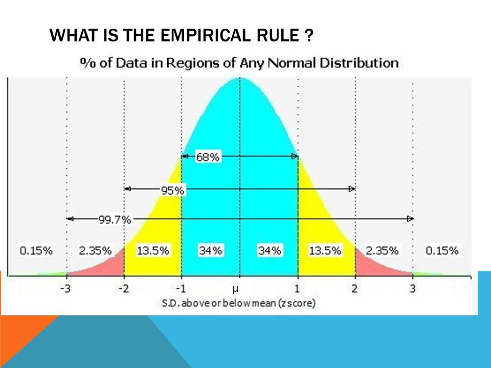 NORMAL DISTRIBUTION AND Z- SCORES INTRO TO STATISTICS. - ppt download