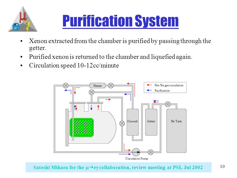 10 Satoshi Mihara for the   e  collaboration, review meeting at PSI, Jul 2002 Purification System Xenon extracted from the chamber is purified by passing through the getter.
