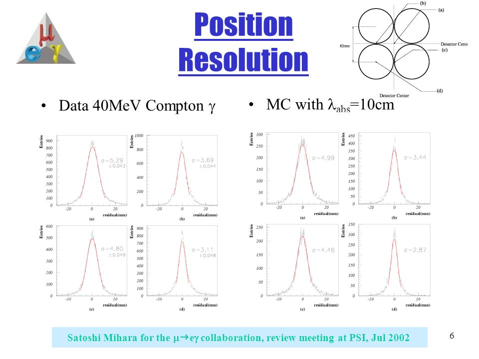 6 Satoshi Mihara for the   e  collaboration, review meeting at PSI, Jul 2002 Position Resolution Data 40MeV Compton  MC with abs =10cm