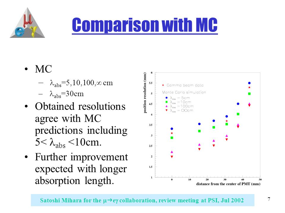 7 Satoshi Mihara for the   e  collaboration, review meeting at PSI, Jul 2002 Comparison with MC MC – abs =5,10,100,∞ cm – abs =30cm Obtained resolutions agree with MC predictions including 5< abs <10cm.