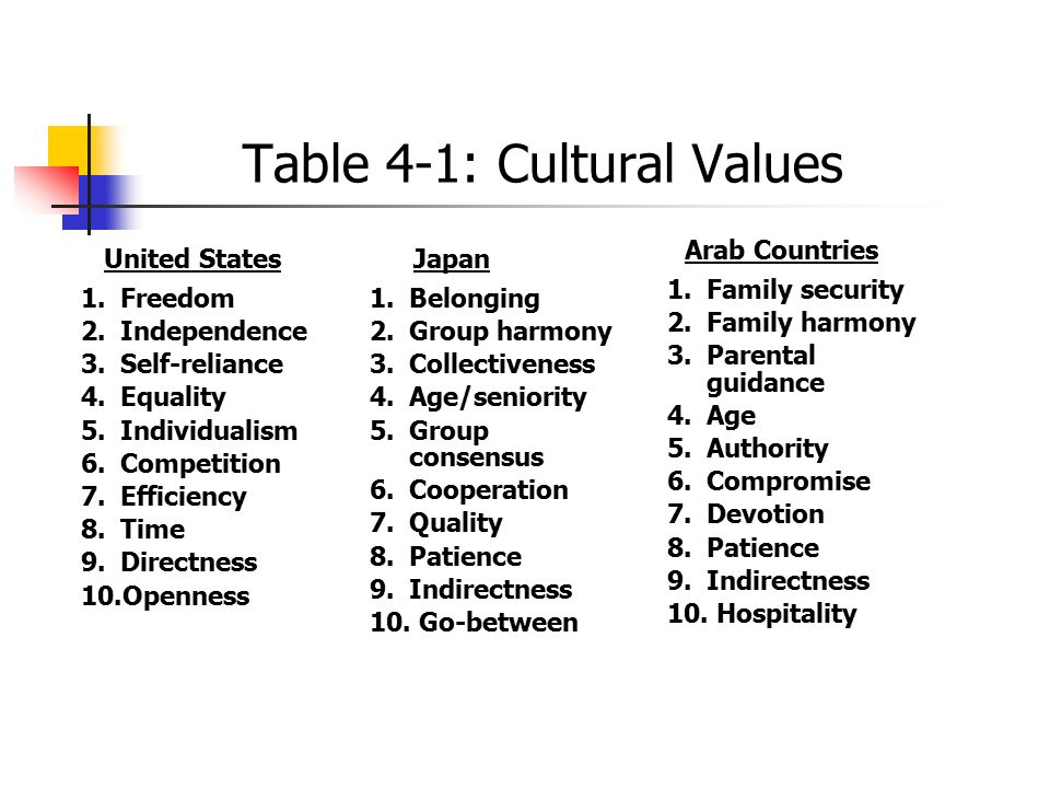 Table 4-1: Cultural Values 1.Freedom 2.Independence 3.Self-reliance 4.Equality 5.Individualism 6.Competition 7.Efficiency 8.Time 9.Directness 10.Openn