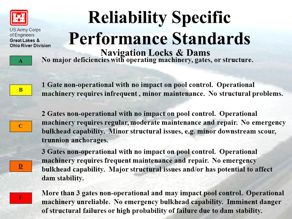 US Army Corps of Engineers Great Lakes & Ohio River Division Reliability Specific Performance Standards US Army Corps of Engineers Great Lakes & Ohio River Division A B 1 Gate non-operational with no impact on pool control.