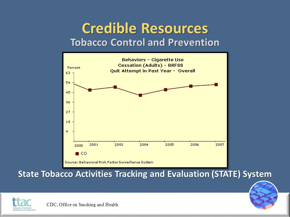 Credible Tobacco Control Resources. Credible Resources 1998 Master
