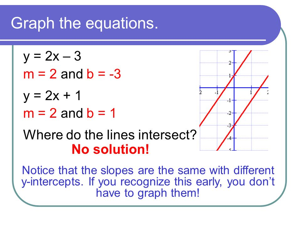 Objective I Can Solve Systems Of Equations By Graphing Ppt Download