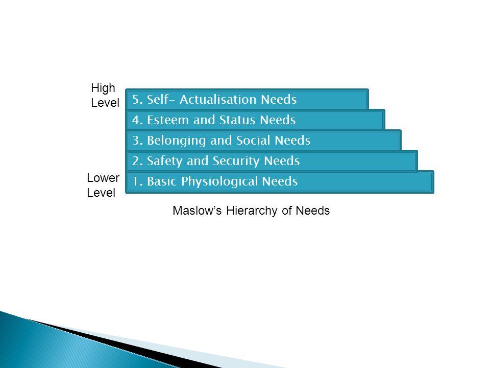 5. Self- Actualisation Needs 4. Esteem and Status Needs 3.