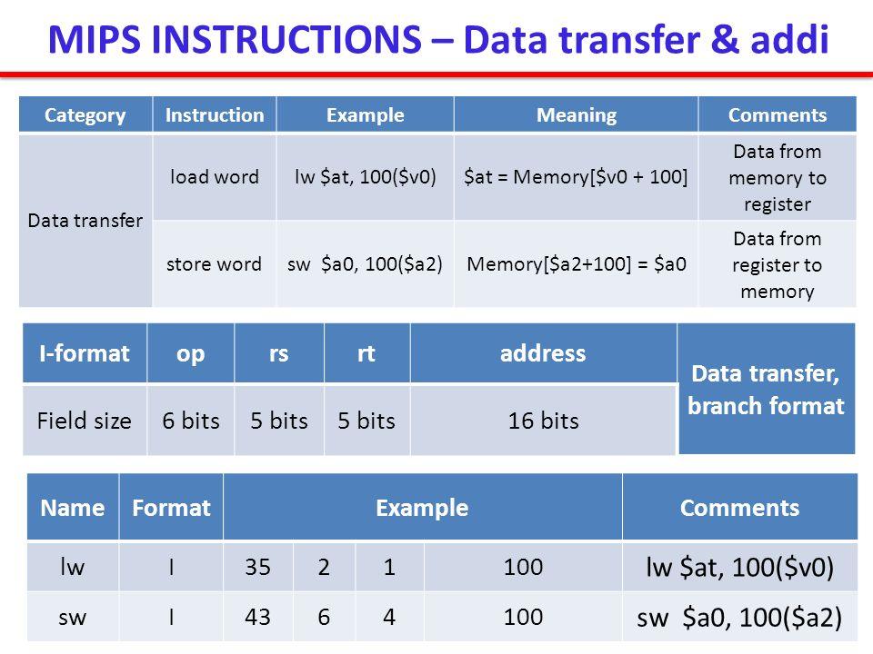 MIPS INSTRUCTIONS – Data transfer & addi CategoryInstructionExampleMeaningComments Data transfer load wordlw $at, 100($v0)$at = Memory[$v0 + 100] Data