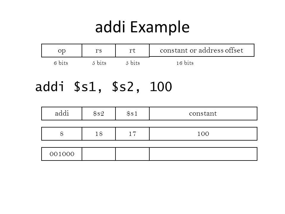 addi Example addi $s1, $s2, 100 addi$s2$s1constant 81817100 001000 oprsrtconstant or address offset 6 bits5 bits 16 bits