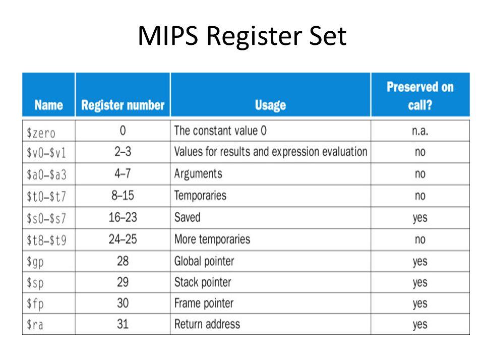 MIPS Register Set