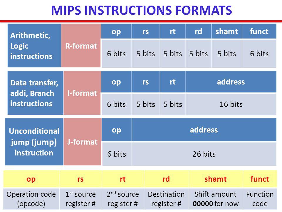 MIPS INSTRUCTIONS FORMATS Arithmetic, Logic instructions R-format oprsrtrdshamtfunct 6 bits5 bits 6 bits Data transfer, addi, Branch instructions I-fo