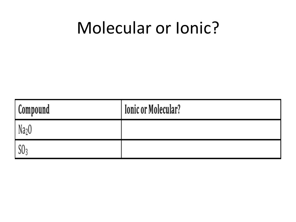 Naming Polyatomic Ions. Warm Up WORKSHEET #2 OUT! 1. Write the ...