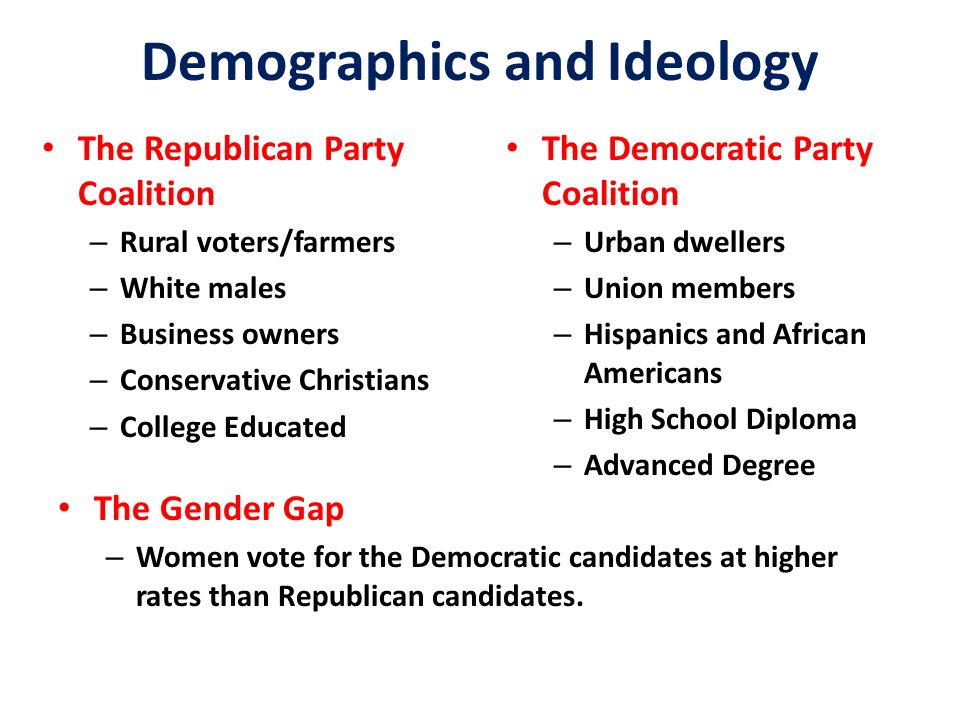 republican ideology and the american