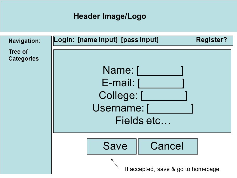 Navigation: Tree of Categories Header Image/Logo Login:[name input] [pass input]Register.