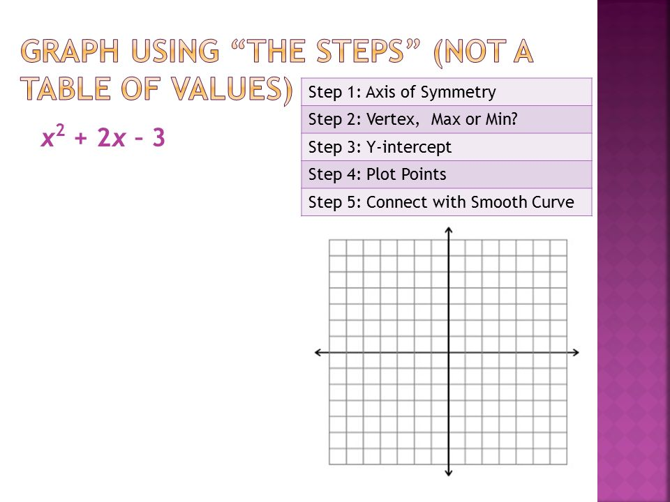 x 2 + 2x – 3 Step 1: Axis of Symmetry Step 2: Vertex, Max or Min.
