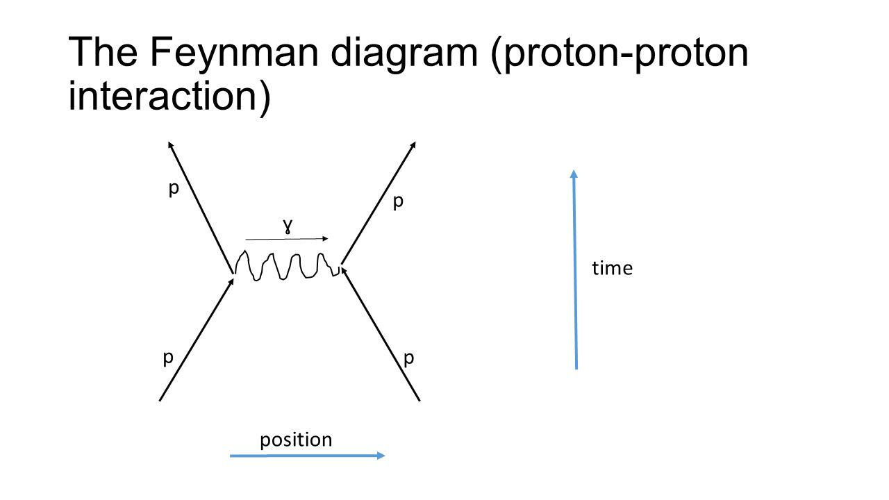 icles and how they interact   icles all  icles leptons    the feynman diagram  proton proton interaction  p p p p ɣ time position