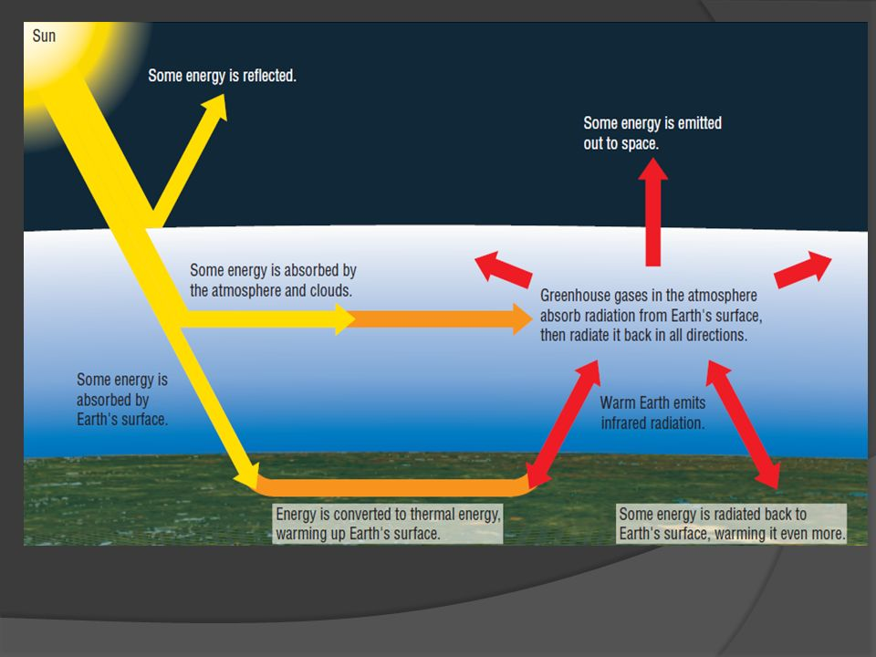 UNIT 4:. Lesson 1 – Greenhouse Effect  Introduction to climate ...