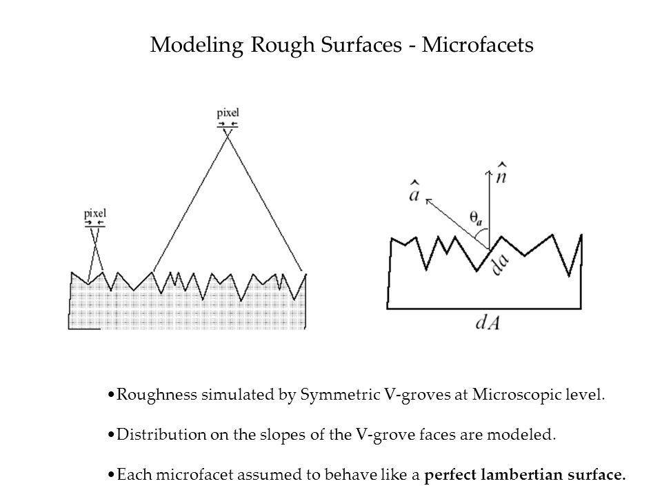 Modeling Rough Surfaces - Microfacets Roughness simulated by Symmetric V-groves at Microscopic level.