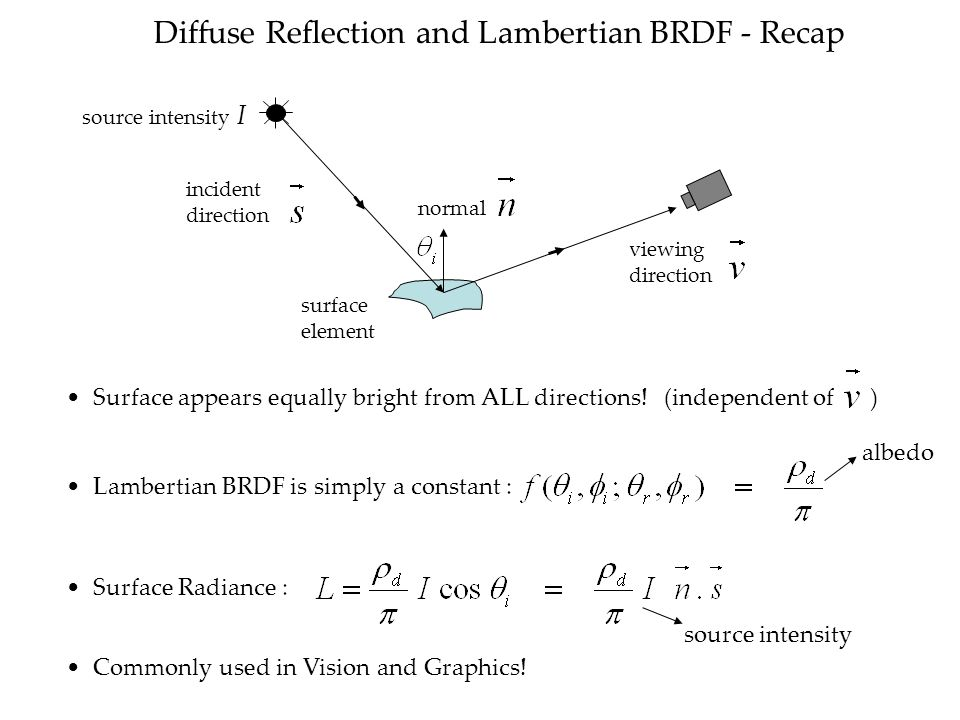 Diffuse Reflection and Lambertian BRDF - Recap viewing direction surface element normal incident direction Lambertian BRDF is simply a constant : albedo Surface appears equally bright from ALL directions.