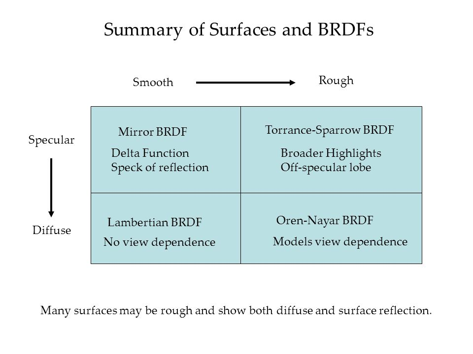 Summary of Surfaces and BRDFs Smooth Rough Diffuse Specular Mirror BRDF Torrance-Sparrow BRDF Lambertian BRDF Oren-Nayar BRDF No view dependence Models view dependence Delta Function Speck of reflection Broader Highlights Off-specular lobe Many surfaces may be rough and show both diffuse and surface reflection.