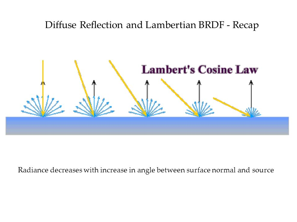 Diffuse Reflection and Lambertian BRDF - Recap Radiance decreases with increase in angle between surface normal and source