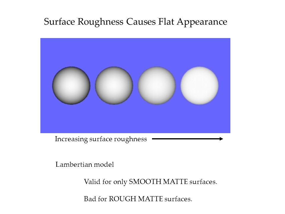 Surface Roughness Causes Flat Appearance Increasing surface roughness Lambertian model Valid for only SMOOTH MATTE surfaces.