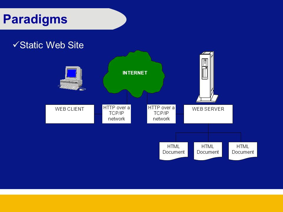 Paradigms Static Web Site WEB CLIENTWEB SERVER HTML Document HTTP over a TCP/IP network INTERNET