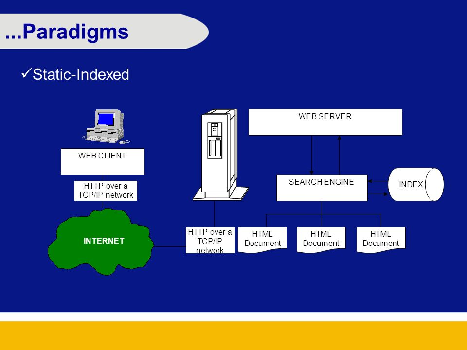 ...Paradigms Static-Indexed WEB CLIENT WEB SERVER HTML Document HTTP over a TCP/IP network SEARCH ENGINE INTERNET HTTP over a TCP/IP network INDEX