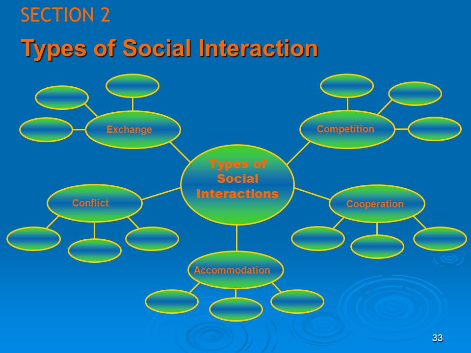 33 SECTION 2 Types of Social Interaction Types of Social Interactions Exchange Competition Cooperation Accommodation Conflict