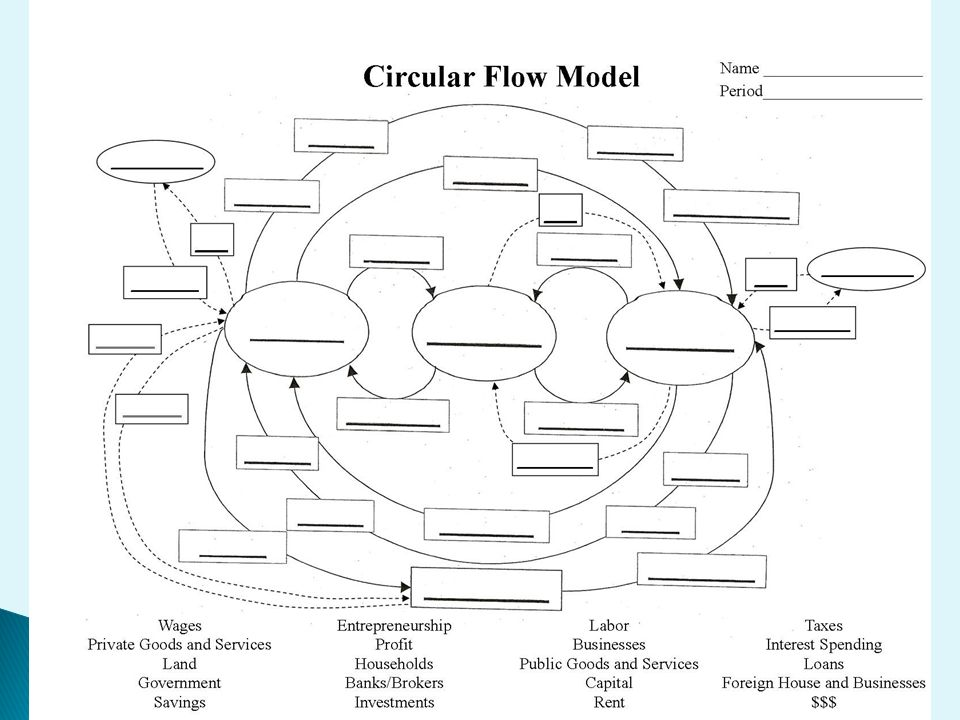 Interdependence the circular flow model households businesses gs foreign bus foreign h b priv gs priv g s interest loans circular flow model name ccuart Choice Image