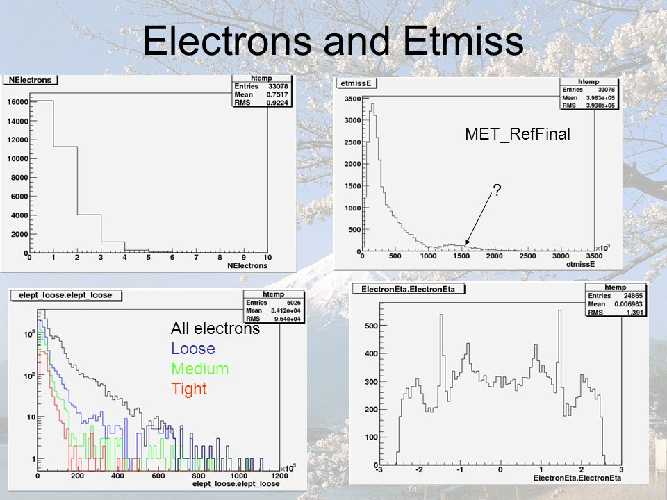 Electrons and Etmiss All electrons Loose Medium Tight MET_RefFinal