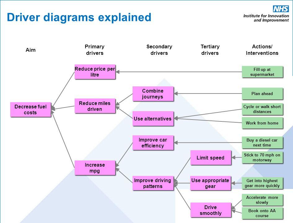 slide_2 ebd driver diagram featuring west coast dhb 1 driver diagrams driving diagrams at n-0.co