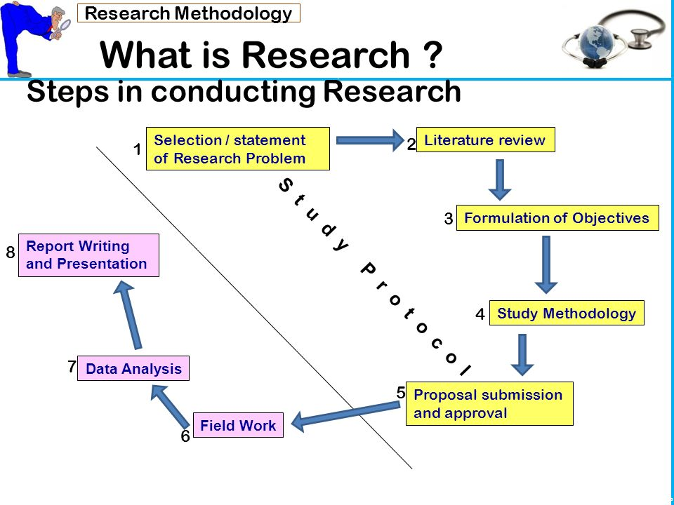 research methodology for thesis