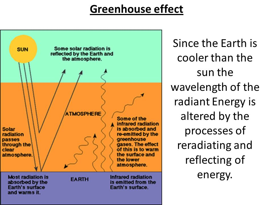 Greenhouse effect Since the Earth is cooler than the sun the wavelength of the radiant Energy is altered by the processes of reradiating and reflecting of energy.