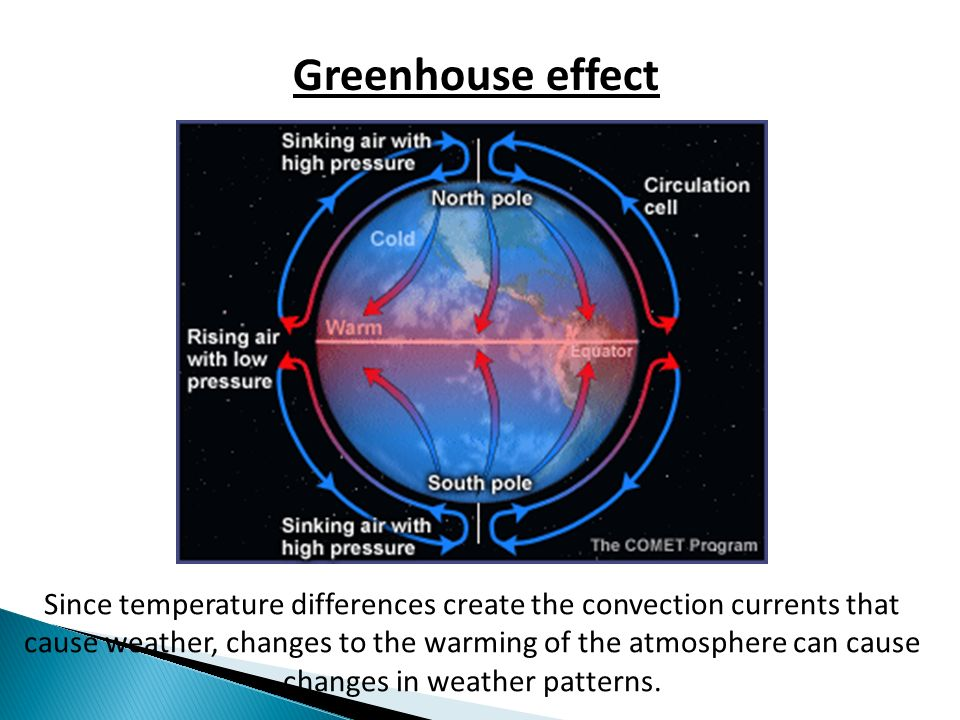 Greenhouse effect Since temperature differences create the convection currents that cause weather, changes to the warming of the atmosphere can cause changes in weather patterns.
