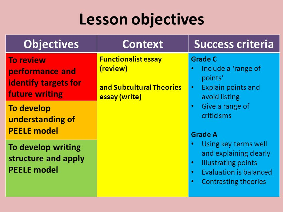 developing literacy skills for a essay writing context  16 lesson objectives objectivescontextsuccess