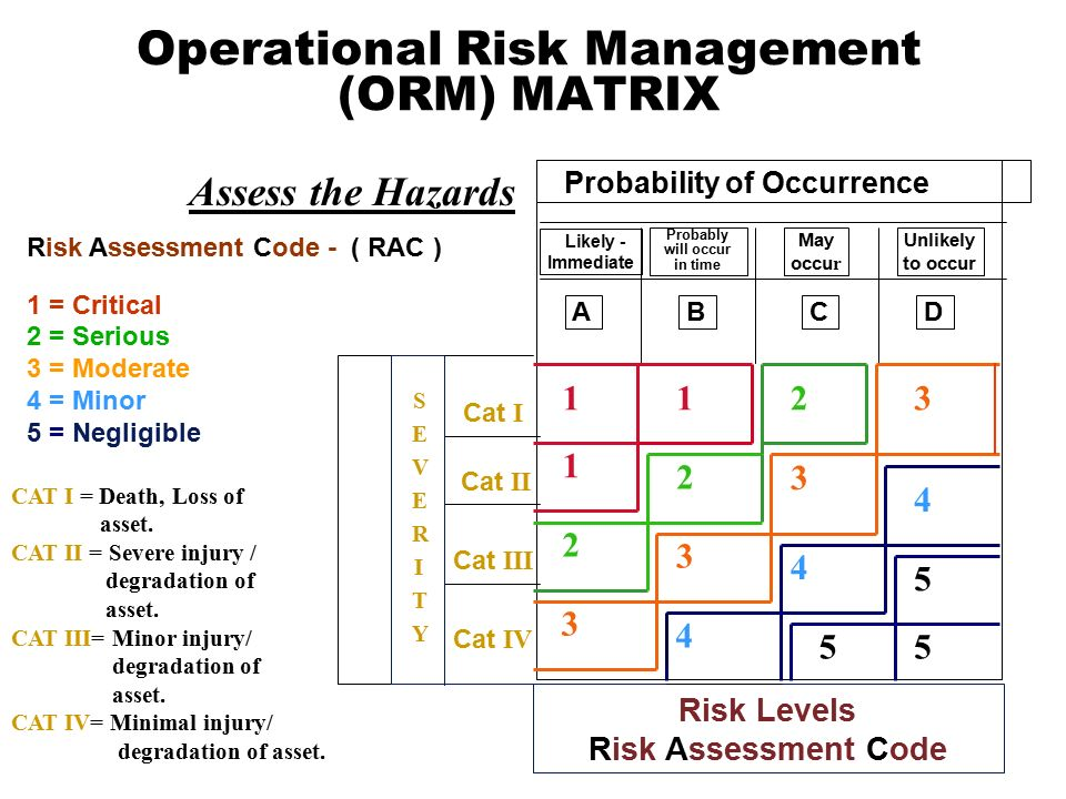 Printables Operational Risk Assessment Worksheet damage control operational risk management orm unit ppt download matrix cat i iii iv s e v r t y ii