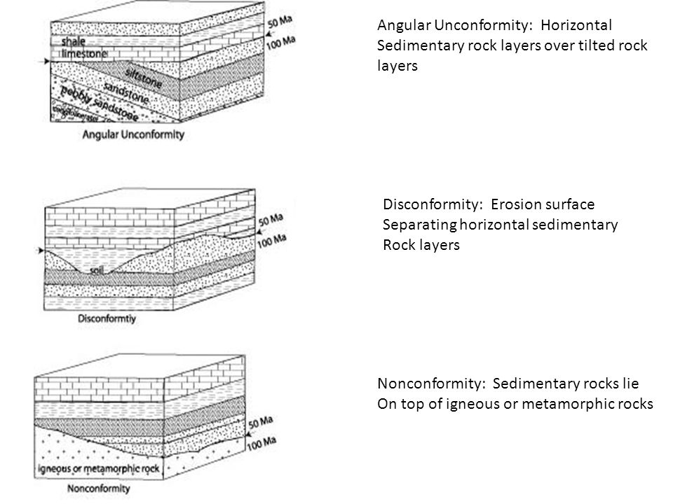slide_17 geologic time and relative dating geologic time geologic time Sedimentary Rock Layers Diagram at gsmx.co