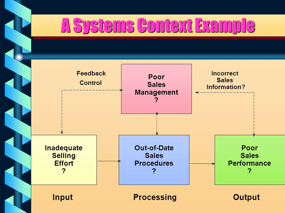 11 Evaluating the System Components of a Sales System The Following Slide Illustrates the Sales Function of a Business as a System.