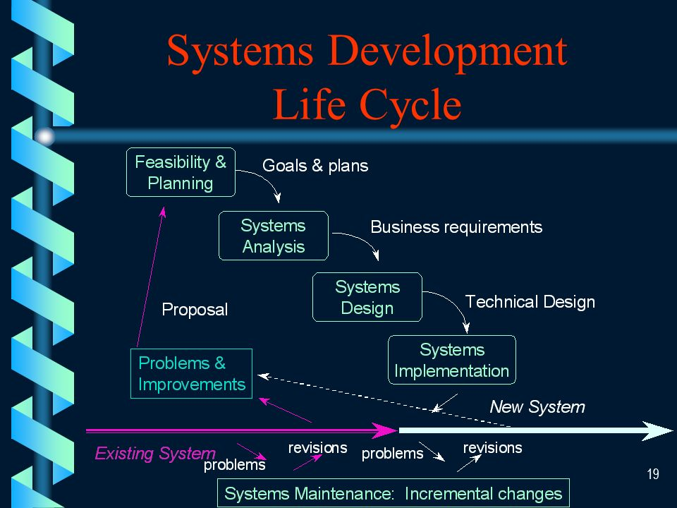 18 The Systems Development Cycle Systems Implementation Product: Operational System Systems Implementation Product: Operational System Systems Investigation Product: Feasibility Study Systems Investigation Product: Feasibility Study Systems Analysis Product: Functional Requirements Systems Analysis Product: Functional Requirements Systems Design Product: System Specifications Systems Design Product: System Specifications Systems Maintenance Product: Improved System Systems Maintenance Product: Improved System Understand the Business Problem or Opportunity Develop an Information System Solution Implement the System Solution