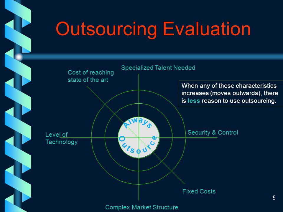 4 Outsourcing Forces Globalization, new competitors.
