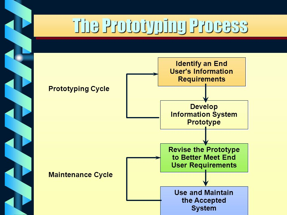62 Build Initial Prototype Use Prototype Modify Prototype Request changes New Version MIS Designer User Initial Interview Process repeats until: 1) User is satisfied 2) User and designer give up 3) Formal system is built from prototype 4) Need for application is removed 5) Process never ends Prototyping
