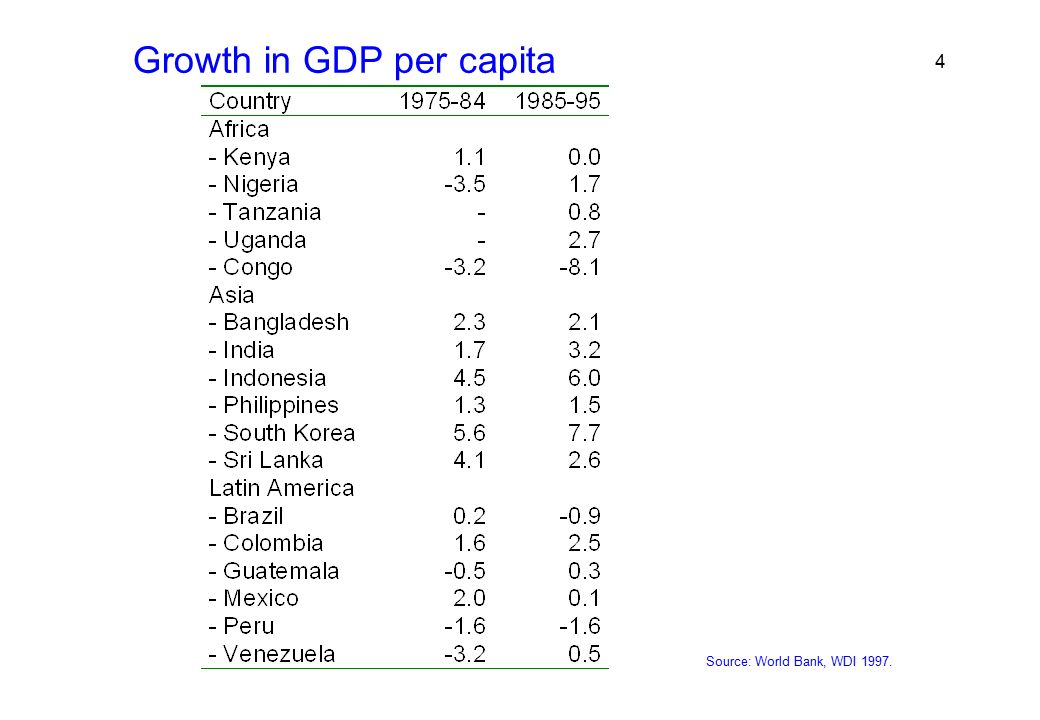 world bank gdp per capita