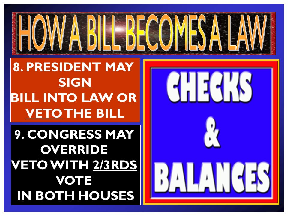 4. BILL IS DEBATED & Voted on 5. IF PASSED, THE BILL IS SENT TO THE OTHER HOUSE 7.