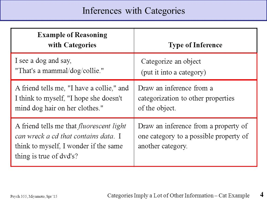 introduction to categorization theory goldstein ch 9 knowledge 4 inferences